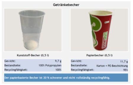 Getränkebecher - Kunststoff im Vergleich mit Becher aus Papierverbunde
