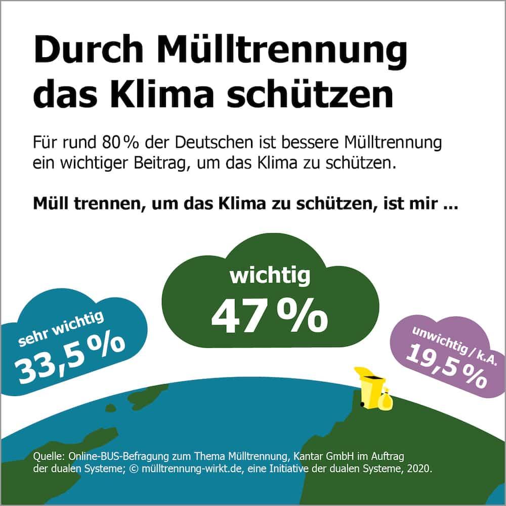 Klimaschutz Muelltrennung