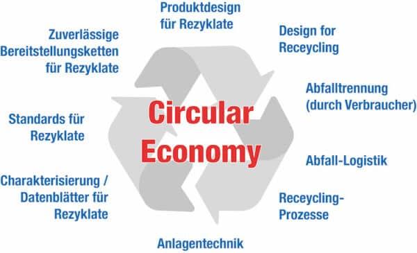Wip Circular Economy Illu