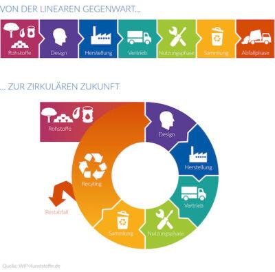 Circular WIP Kunststoff Kreislaufwirtschaft