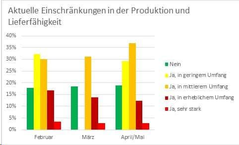 Grafik IK PM Einschränkungen Produktion