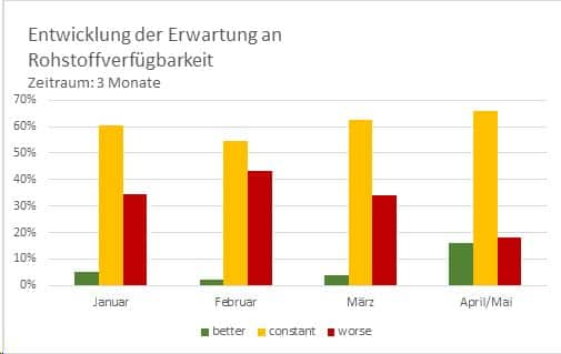 Grafik IK PM Etwicklung Rohstoffverfügbarkeit