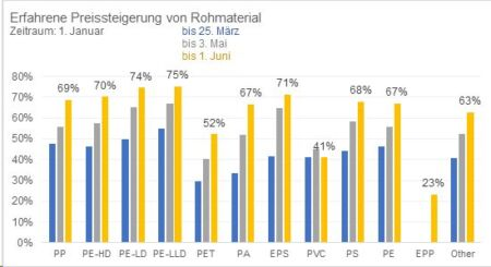 Grafik IK PM Rohstoffknappheit 20210602