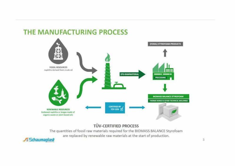 Biomasse Balance Stryropor