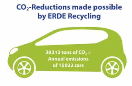 Initiative ERDE Agriculture Films CO2 Reductions Recycling