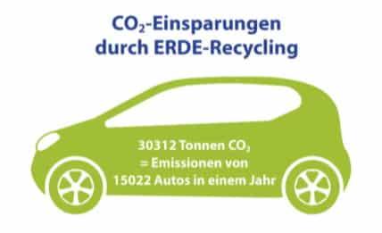 Initiative Erde CO2 Emissionen Auto