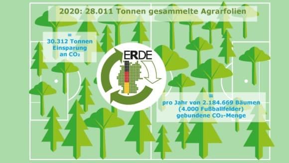 Folien - Kunststoff in der Umwelt - Landwirtschaft