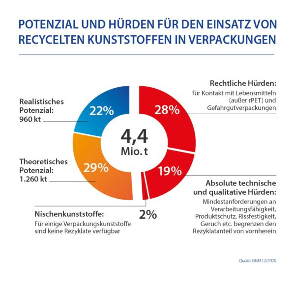 Potennzial Und Huerden Fuer Den Einsatz Von Recycelten Kunststoffen In Verpackungen