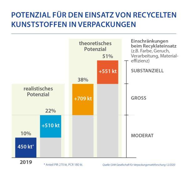 Potenzial Fuer Den Einsatz Von Recycelten Kunststoffen In Verpackungen