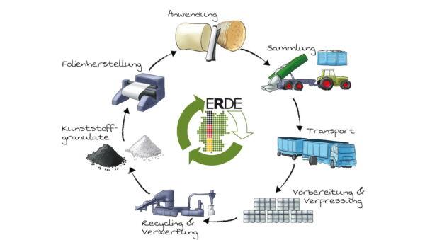 Spargelfolie Recycling Kreislauf in der Landwirtschaft Initiative ERDE