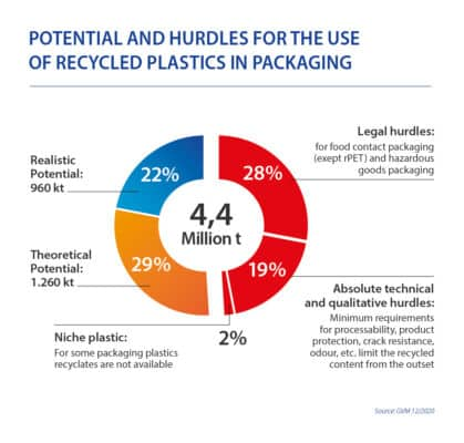 210902 Infografik104 RecyclingHürden EN02