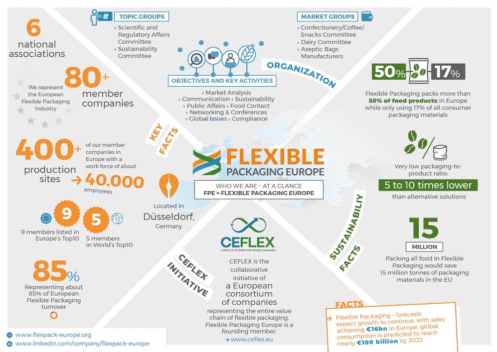 Flexible Packaging Europe Fact Sheet - ceflex-initiative ist Teil davon