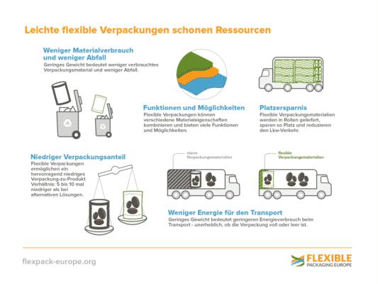 Flexible Verpackungen Schonen Ressourcen L DE