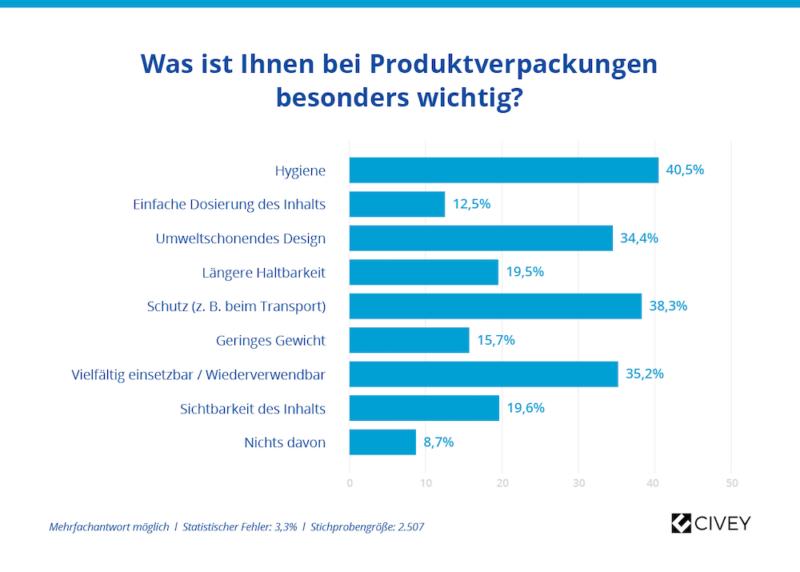 Civey Umfrage Kunststoffe Wichtig fuer Hygiene, Transport Schutz und Haltbarkeitt