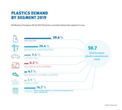 2020 Plastics Demand by Segment - Kunststoff in der Umwelt