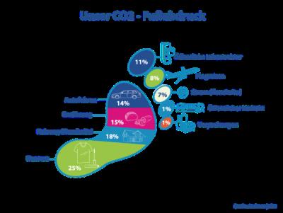 CO2 Fussabdruck Klimaschutz